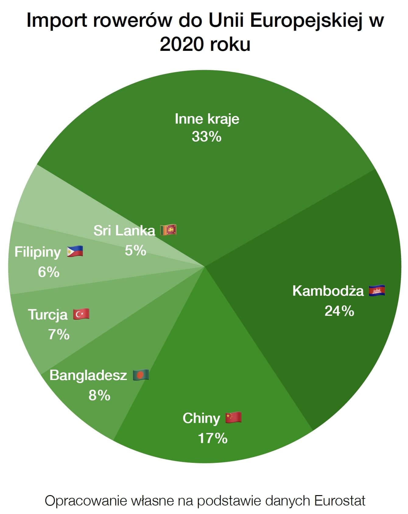 Import rowerów do Unii Europejskiej w 2020 roku - dane liczbowe eurostat Kambodża Chiny Bangladesz Turcja Filipiny Sri Lanka