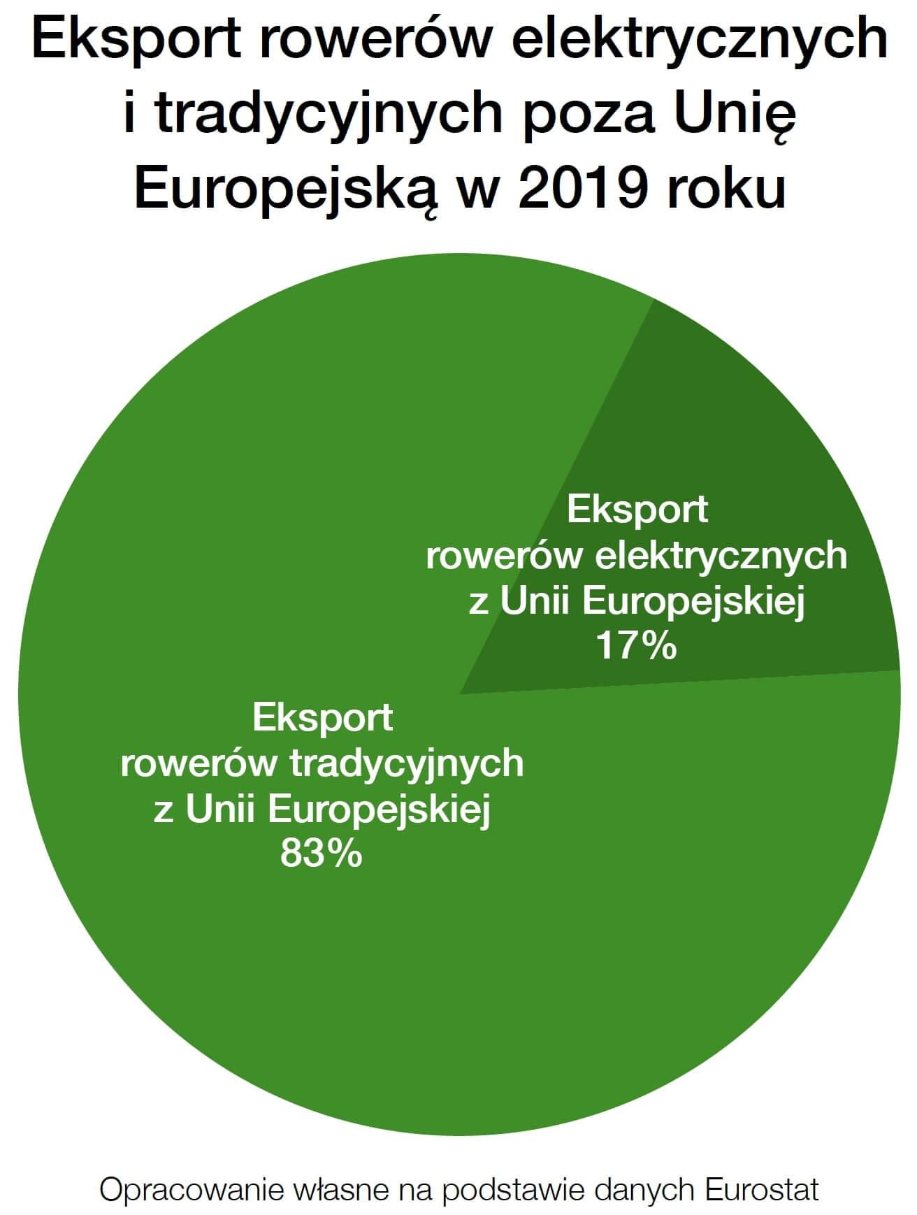 Rynek Rowerów Elektrycznych Eksport poza UE 2019