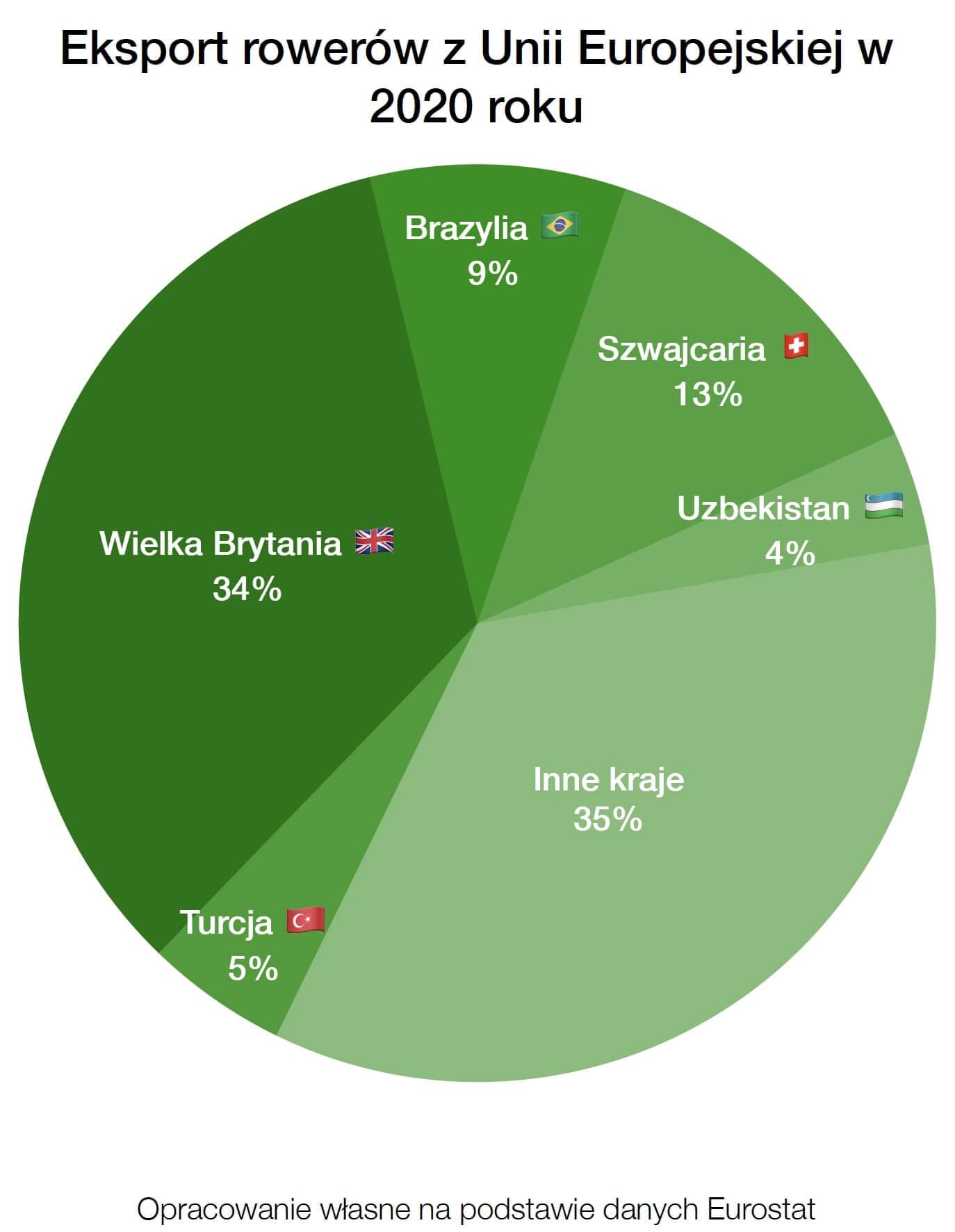 Rynek Rowerów Elektrycznych i tradycyjnych w Unii Europejskiej 2020 - dane ilościowe dotyczące eksportu