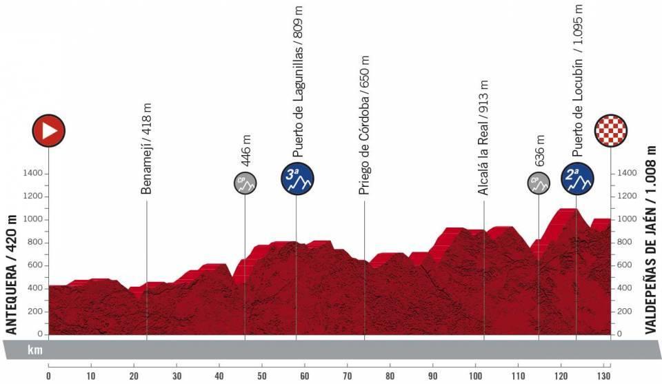 La Vuelta Espana 2021 Etap 11 Pagórkowaty Antequera > Valdepeñas de Jaén