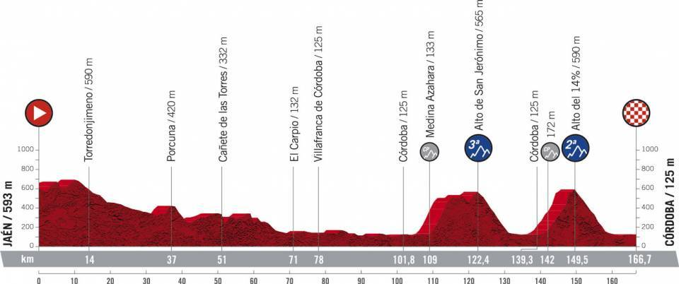 La Vuelta Espana 2021 Etap 12 Pagórkowaty Jaén > Córdoba
