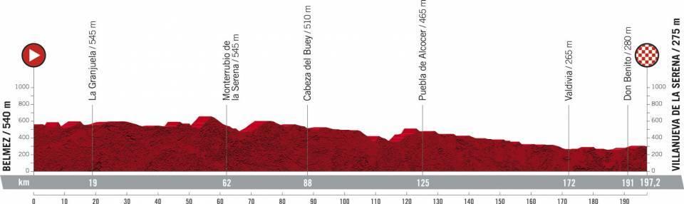 La Vuelta Espana 2021 Etap 13 Płaski Belmez > Villanueva de la Serena