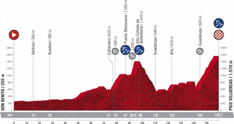 La Vuelta Espana 2021 Etap 14 Górski Don Benito > Pico Villuercas