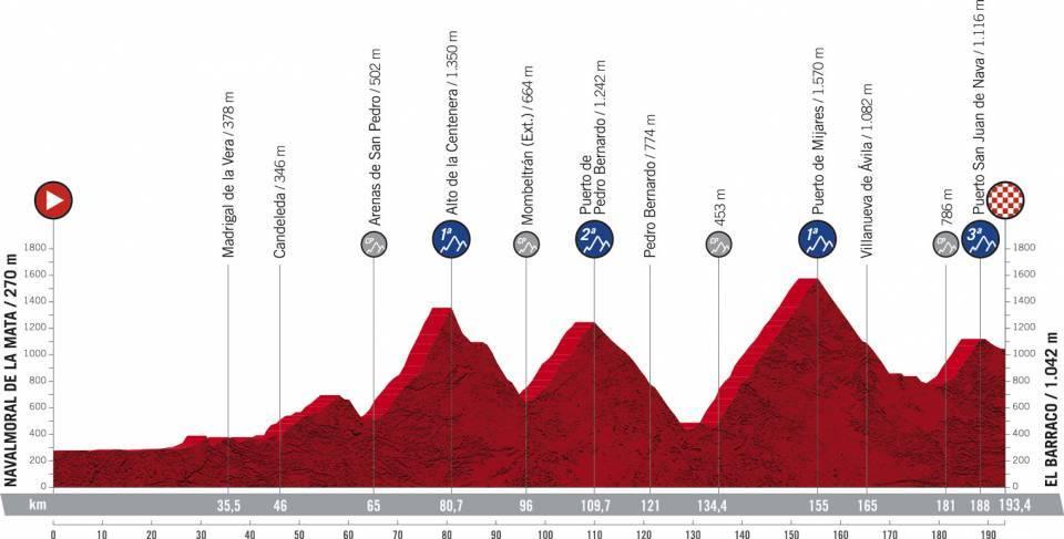 La Vuelta Espana 2021 Etap 15 Górski Navalmoral de la Mata > El Barraco