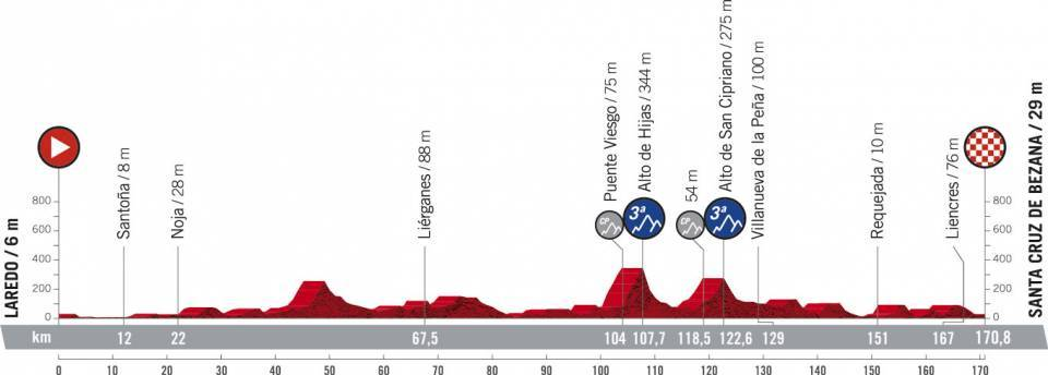 La Vuelta Espana 2021 Etap 16 Płaski Laredo > Santa Cruz de Bezana