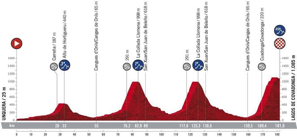 La Vuelta Espana 2021 Etap 17 Górski Unquera > Lagos de Covadonga