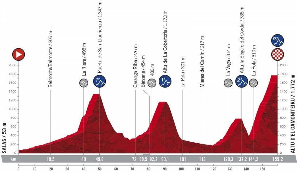 La Vuelta Espana 2021 Etap 18 Górski Salas > Altu d'El Gamoniteiru