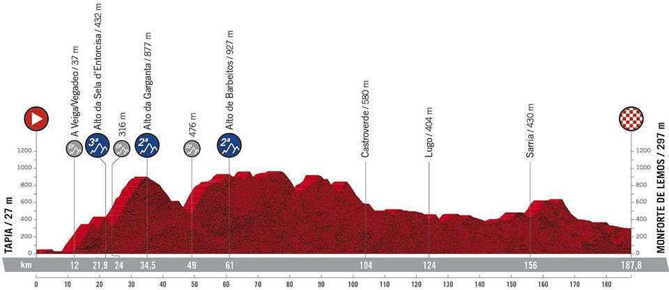 La Vuelta Espana 2021 Etap 19 Górzysty / Pagórkowaty Tapia > Monforte de Lemos