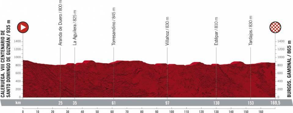 La Vuelta Espana 2021 Etap 2 Caleruega. VIII Centenario de Santo Domingo de Guzmán > Burgos. Gamonal