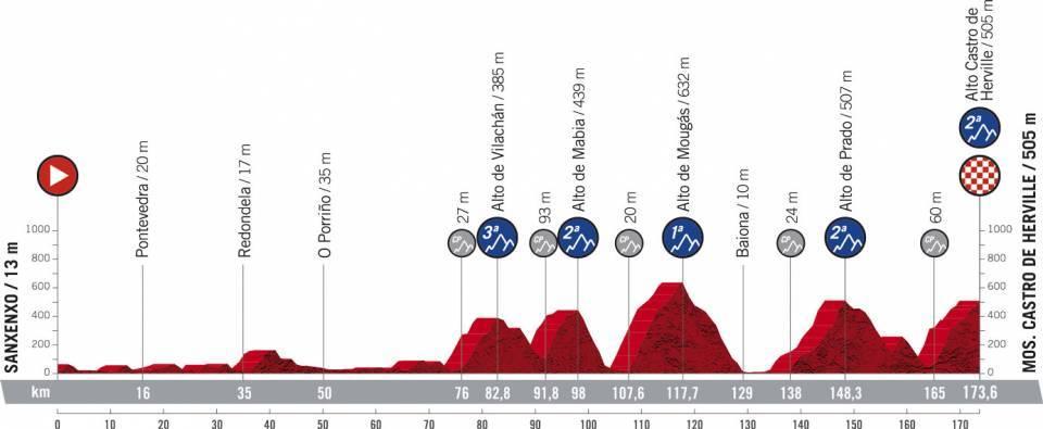 La Vuelta Espana 2021 Etap 20 Górski Sanxenxo > Mos. Castro de Herville