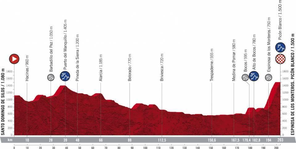 La Vuelta Espana 2021 Etap 3 Santo Domingo de Silos > Espinosa de los Monteros. Picón Blanco