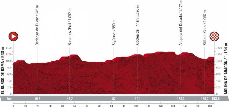 La Vuelta Espana 2021 Etap 4 El Burgo de Osma > Molina de Aragón