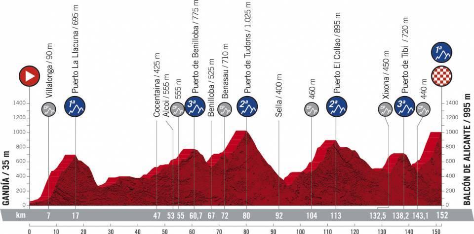 La Vuelta Espana 2021 Etap 7 Górski Gandia > Balcón de Alicante