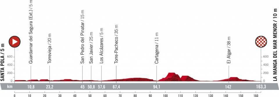 La Vuelta Espana 2021 Etap 8 Płaski Santa Pola > La Manga del Mar Menor