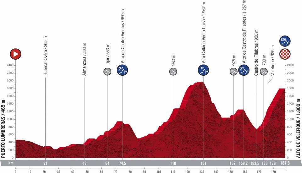 La Vuelta Espana 2021 Etap 9 Górski Puerto-Lumbreras > Alto de Velefique